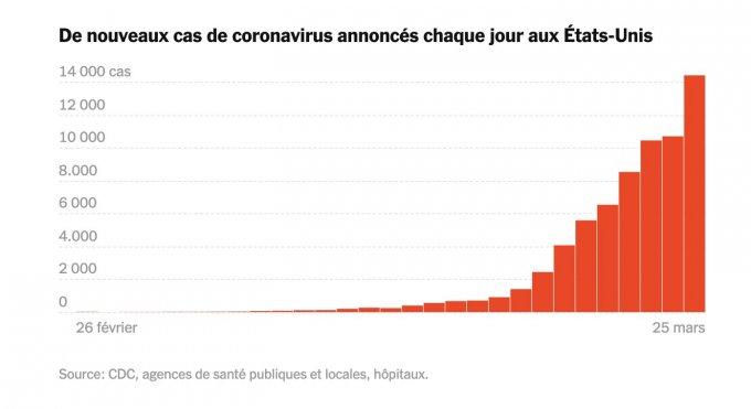 Graphique : nombre de cas de coronavirus déclarés tous les jours aux États-Unis