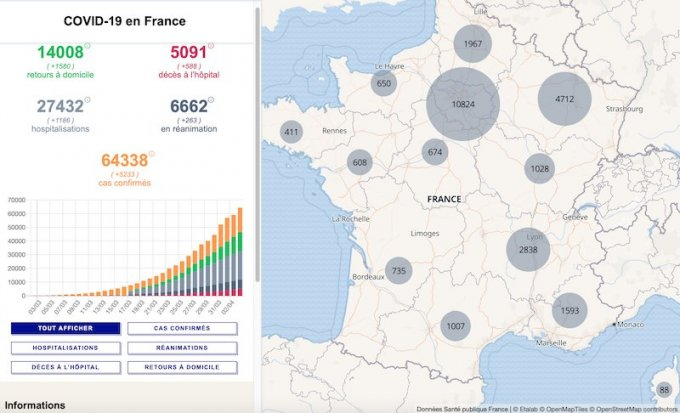 Coronavirus en France:bilan du nombre de casconfirmés, décès à l'hôpital, malades hospitalisés et en réanimation le 3 avril