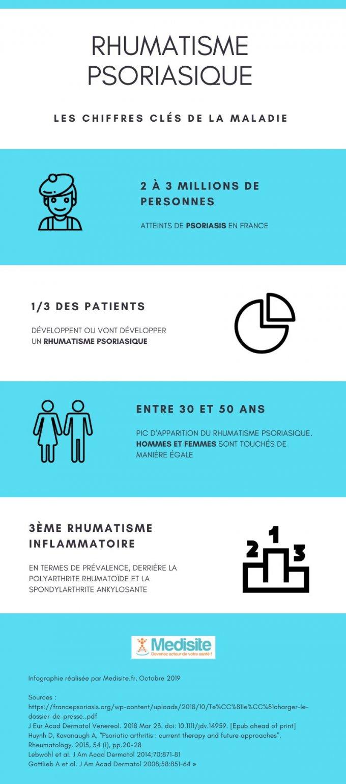 Infografica: artrite psoriasica: figure chiave
